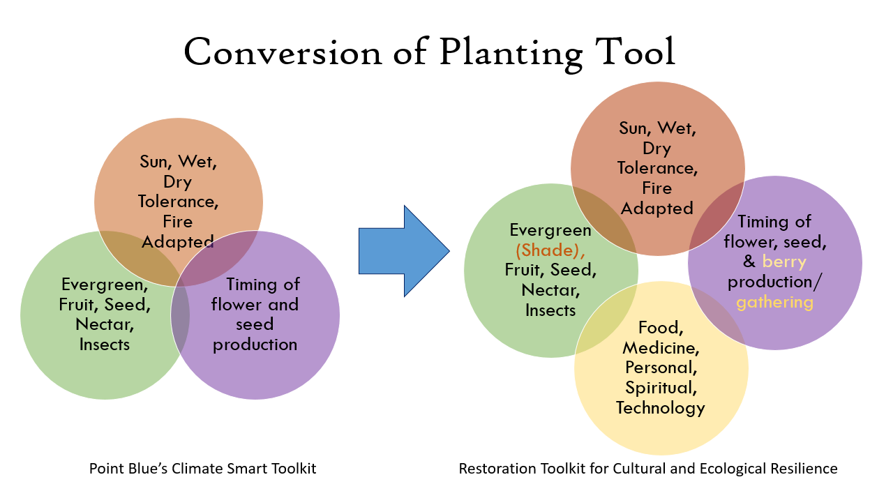 climate smart toolkit